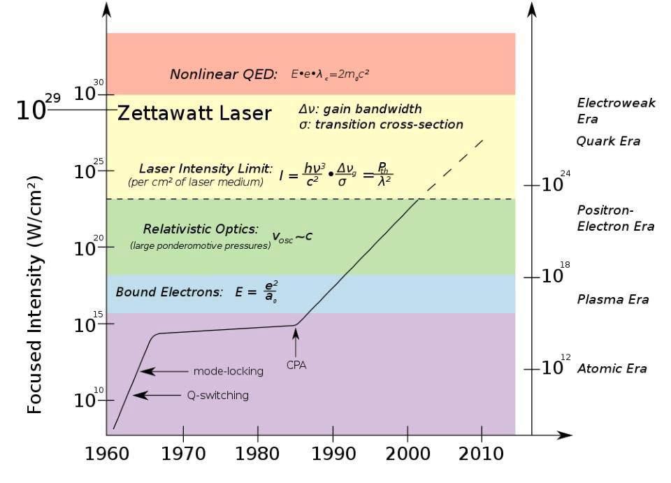 laser-zetawatt