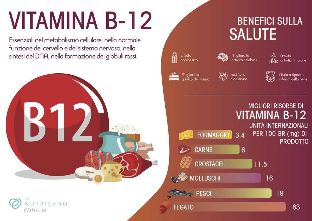 Vitamina B12 - AR Nutrisano
